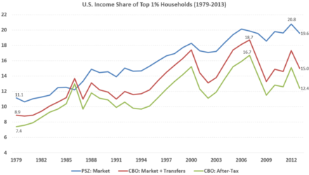 income inequality examples